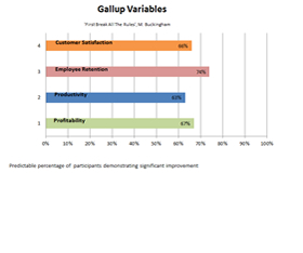 Gallup Variables