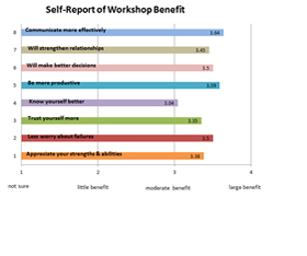 Self-Report of Workshop Benefits